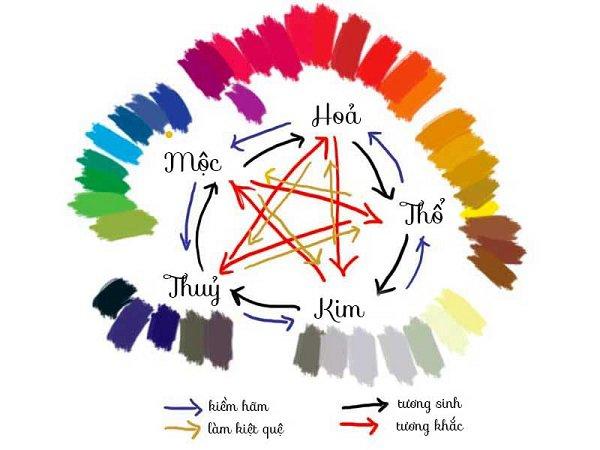 Tuổi Tuất hợp màu gì? Chọn đúng những màu này sẽ giúp người tuổi Tuất xóa bỏ vận xui