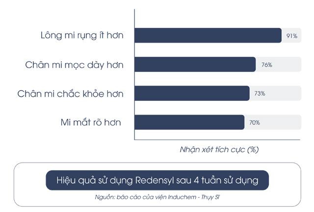 Redensyl – hoạt chất đột phá hỗ trợ giảm rụng mi, giúp mi mọc dày, dài và cong tự nhiên